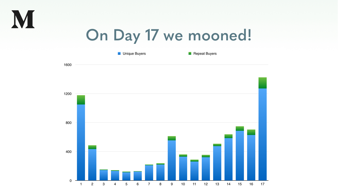 Quick Simple Token Update — On Day 17 we mooned — 5 hours remain