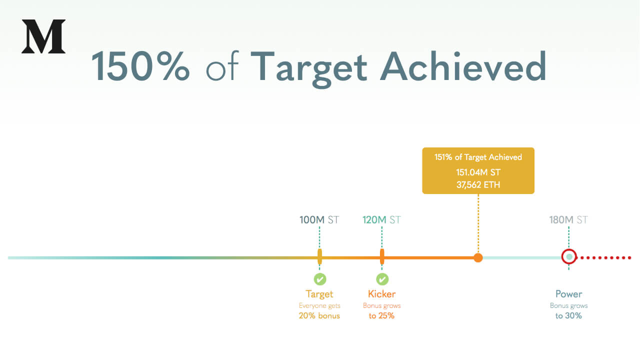 Simple Token ICO Update: 150% of Target Achieved, Momentum Accelerating, 40 Hours Remain