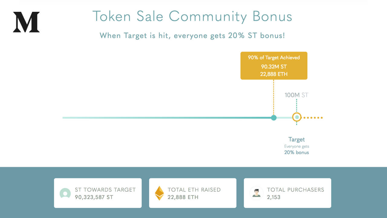 90% of Simple Token Target Achieved in first 7 days of ICO, with momentum building