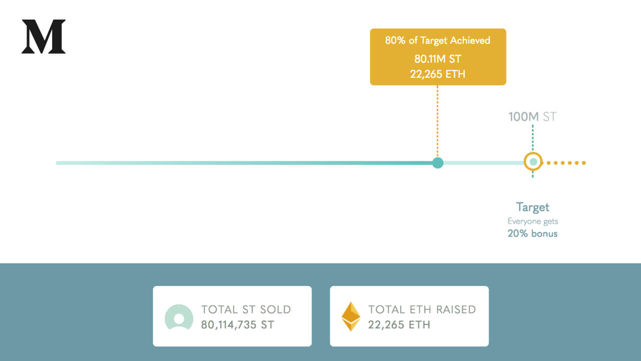 96 Hours into the Simple Token ICO