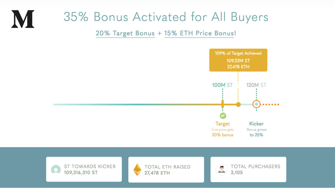 Day 10 of Simple Token ICO, 109% of Target Hit, 3105 buyers, & Comments on Rising ETH prices
