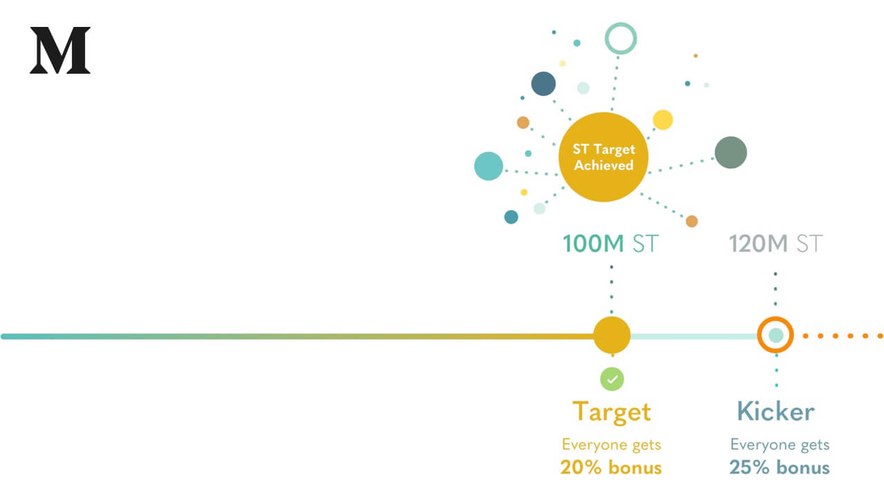 Simple Token Hits 100% of Target after 8.5 days, onward to the Kicker, sale ends 1 Dec 2017 or 240M hard cap.