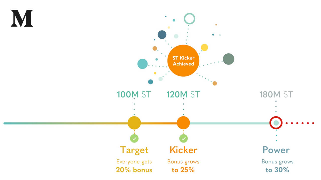 """Simple Token achieves 120% of ICO target—""""The Kicker""""—with 4 days 13 hours remaining"""